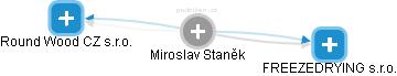 Miroslav Staněk - Obrázek vztahů v obchodním rejstříku