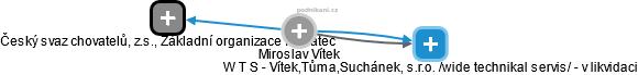 Miroslav Vítek - Obrázek vztahů v obchodním rejstříku