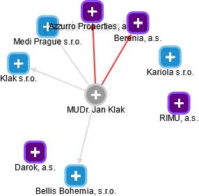 Jan Klak - Obrázek vztahů v obchodním rejstříku