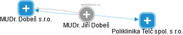Jiří Dobeš - Obrázek vztahů v obchodním rejstříku