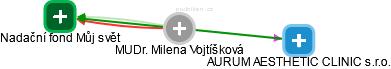 Milena Vojtíšková - Obrázek vztahů v obchodním rejstříku