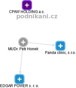 Petr Honek - Obrázek vztahů v obchodním rejstříku