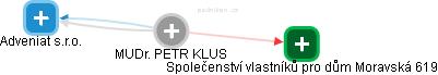 PETR KLUS - Obrázek vztahů v obchodním rejstříku