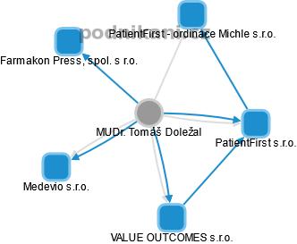 Tomáš Doležal - Obrázek vztahů v obchodním rejstříku