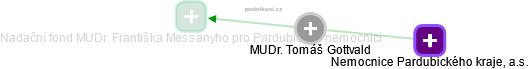 Tomáš Gottvald - Obrázek vztahů v obchodním rejstříku