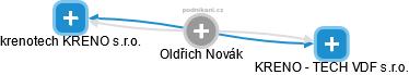 Oldřich Novák - Obrázek vztahů v obchodním rejstříku