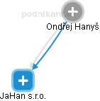 Ondřej Hanyš - Obrázek vztahů v obchodním rejstříku