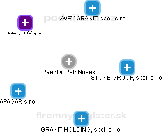 PaeDr. Petr Nosek - Obrázek vztahů v obchodním rejstříku