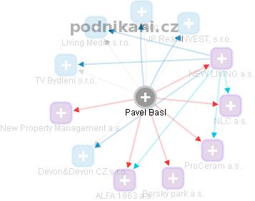 Pavel Basl - Obrázek vztahů v obchodním rejstříku