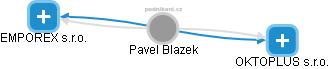 Pavel Blazek - Obrázek vztahů v obchodním rejstříku