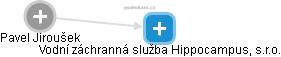 Pavel Jiroušek - Obrázek vztahů v obchodním rejstříku