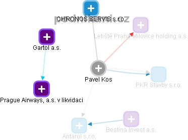 Pavel Kos - Obrázek vztahů v obchodním rejstříku