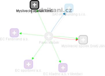 Pavel Mašek - Obrázek vztahů v obchodním rejstříku