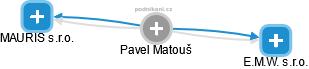 Pavel Matouš - Obrázek vztahů v obchodním rejstříku