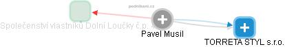 Pavel Musil - Obrázek vztahů v obchodním rejstříku