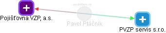 Pavel Ptáčník - Obrázek vztahů v obchodním rejstříku