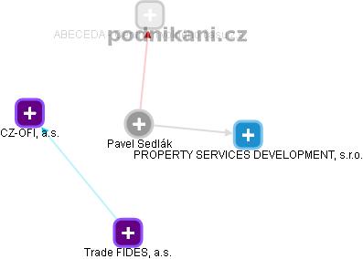 Pavel Sedlák - Obrázek vztahů v obchodním rejstříku