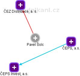 Pavel Šolc - obrázek vizuálního zobrazení vztahů v obchodním rejstříku