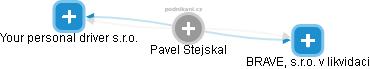 Pavel Stejskal - Obrázek vztahů v obchodním rejstříku