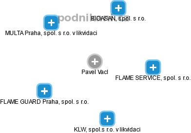 Pavel Vacl - Obrázek vztahů v obchodním rejstříku