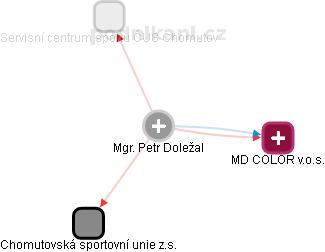 Petr Doležal - Obrázek vztahů v obchodním rejstříku