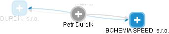 Petr Durdík - Obrázek vztahů v obchodním rejstříku