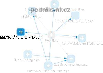 Petr Fiala - Obrázek vztahů v obchodním rejstříku