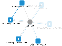 Petr Fulín - Obrázek vztahů v obchodním rejstříku