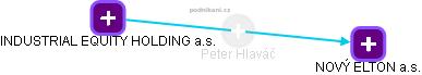 Peter Hlaváč - Obrázek vztahů v obchodním rejstříku