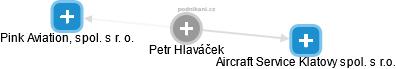 Petr Hlaváček - Obrázek vztahů v obchodním rejstříku