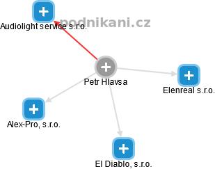 Petr Hlavsa - Obrázek vztahů v obchodním rejstříku
