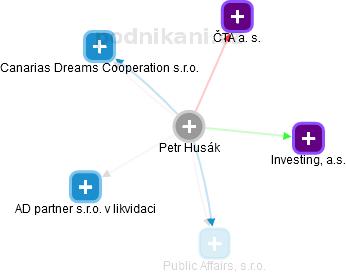 Petr Husák - Obrázek vztahů v obchodním rejstříku