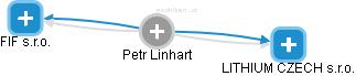 Petr Linhart - Obrázek vztahů v obchodním rejstříku