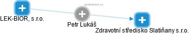Petr Lukáš - Obrázek vztahů v obchodním rejstříku