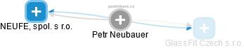 Petr Neubauer - Obrázek vztahů v obchodním rejstříku