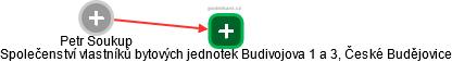 Petr Soukup - Obrázek vztahů v obchodním rejstříku