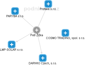 Petr Žižka - Obrázek vztahů v obchodním rejstříku