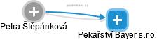 Petra Štěpánková - Obrázek vztahů v obchodním rejstříku