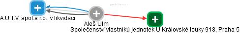 Aleš Ulm - Obrázek vztahů v obchodním rejstříku
