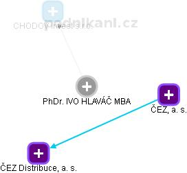 PhDr. Ivo Hlaváč - obrázek vizuálního zobrazení vztahů v obchodním rejstříku