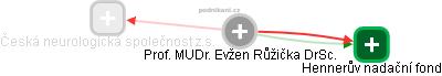 Evžen Růžička - Obrázek vztahů v obchodním rejstříku