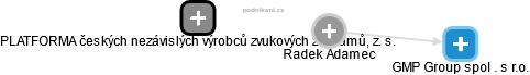 Radek Adamec - Obrázek vztahů v obchodním rejstříku