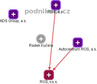 Radek Kučera - Obrázek vztahů v obchodním rejstříku
