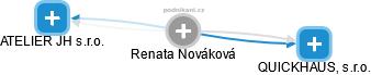 Renata Nováková - Obrázek vztahů v obchodním rejstříku