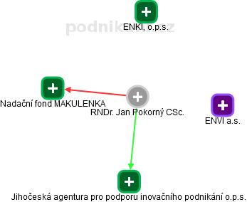 Jan Pokorný - Obrázek vztahů v obchodním rejstříku