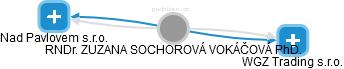 ZUZANA SOCHOROVÁ VOKÁČOVÁ - Obrázek vztahů v obchodním rejstříku