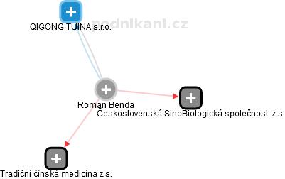 Roman Benda - Obrázek vztahů v obchodním rejstříku