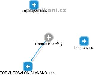 Roman Konečný - Obrázek vztahů v obchodním rejstříku