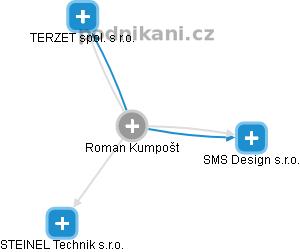 Roman Kumpošt - Obrázek vztahů v obchodním rejstříku