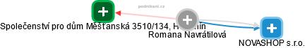 Romana Navrátilová - Obrázek vztahů v obchodním rejstříku